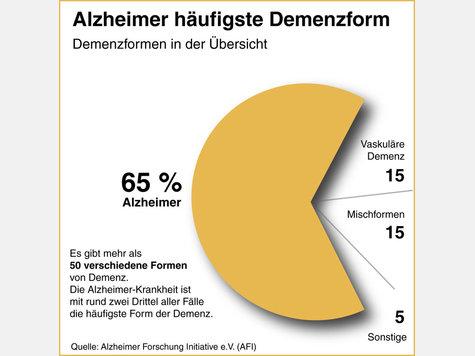 alzheimer das wichtigste ber krankheit des vergessens symptome und info gesundheit. Black Bedroom Furniture Sets. Home Design Ideas